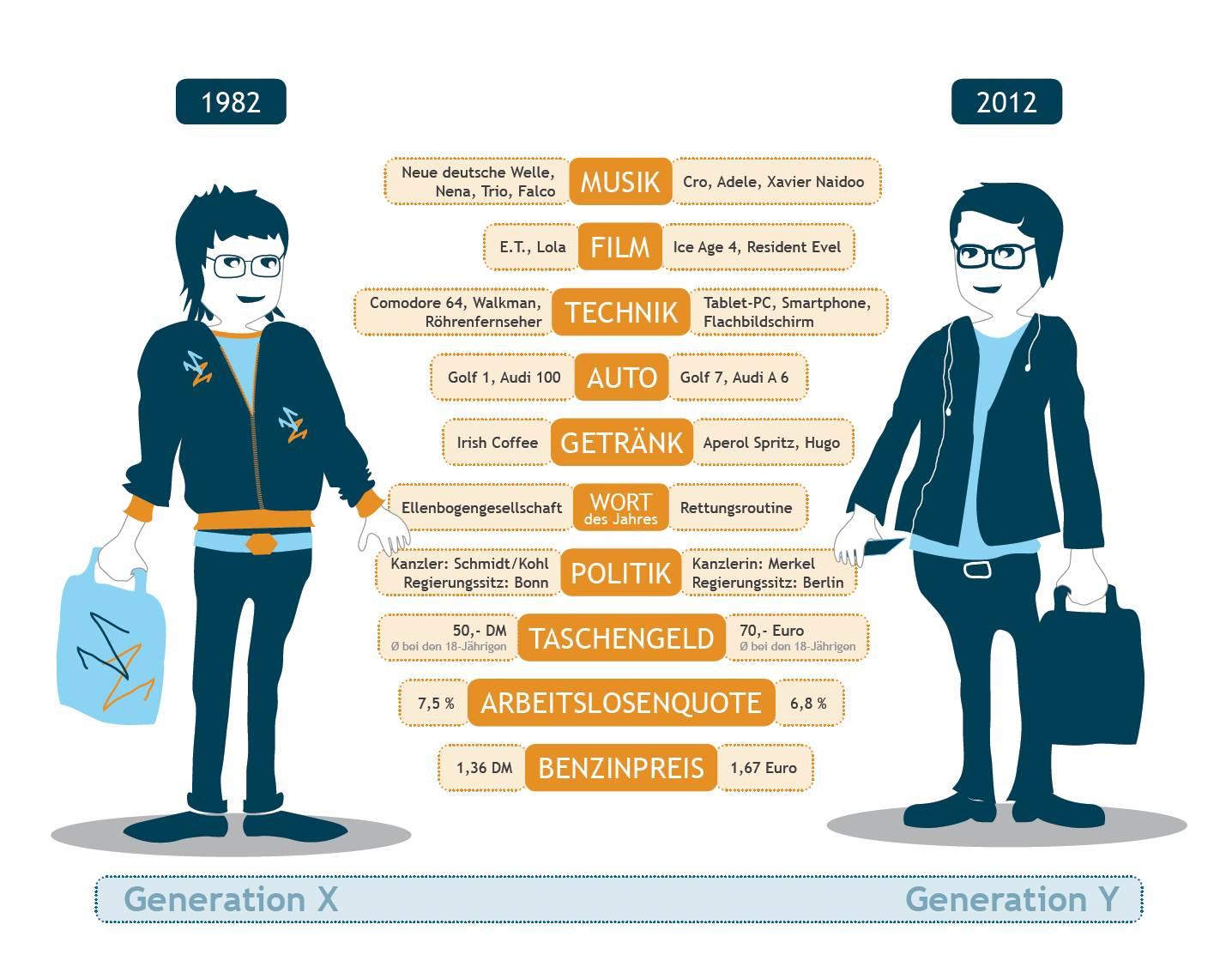 Infographic generation x