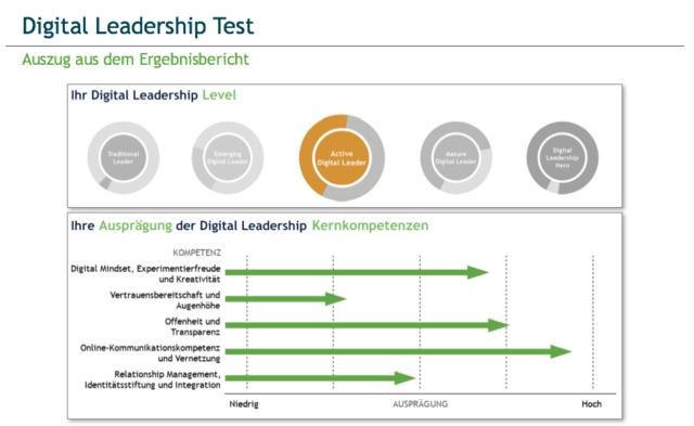 Leadership exam